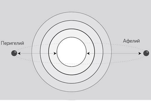 Скорость движения Земли по орбите изменяется