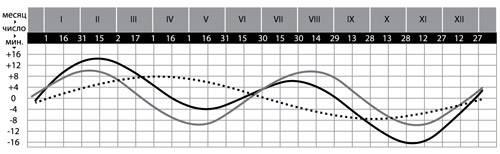 Годовой график погрешности